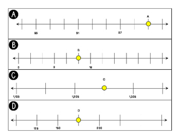 Determine the Missing Number on A Number Line
