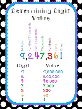 Determining Digit Value Bundle