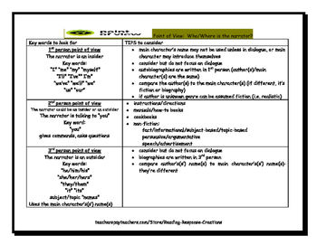 Identifying Point of View Reference Page