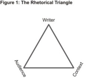 Determining Rhetorical Profile