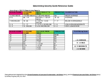 Determining Severity Quick Reference Guide for SLP's