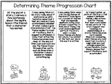 Determining Themes Lucy Reading Progressions Chart