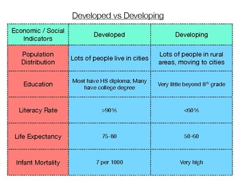 Developed vs Developing Countries Graphic Organizer