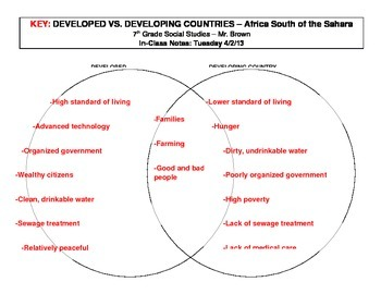 Developed Vs Developing Country Venn Diagram By Mark