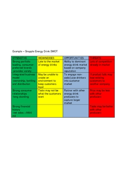 Developing a SWOT Analysis for A Marketing Plan