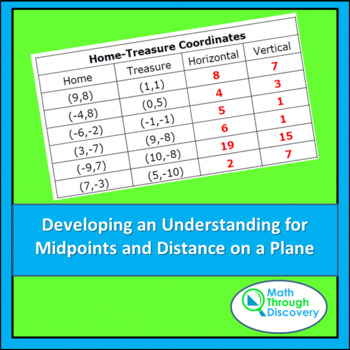 Developing an Understanding for the Midpoint and Distance on a Plane