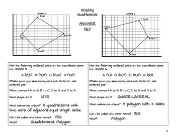 Developing an Understanding of Quadrilaterals by Graphing