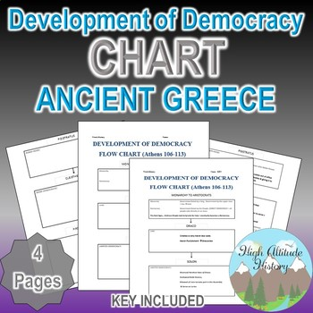 development of athenian democracy flow chart ancient greece tpt. Black Bedroom Furniture Sets. Home Design Ideas
