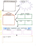 Development of US Government Note Taking Guide