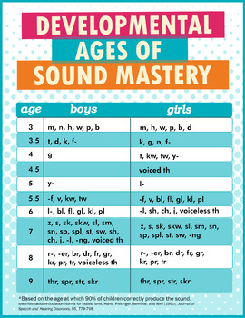 Developmental Ages of Sound Mastery Mini-Poster