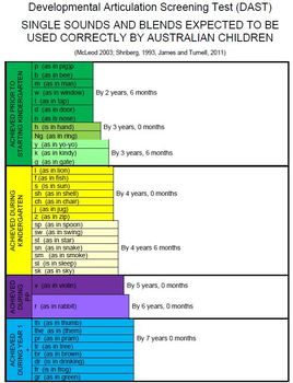 Developmental Articulation Screening Test - Australian English