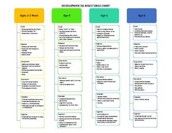 Developmental Milestone Chart by Age