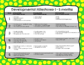 Developmental Milestone Charts 1-36 months -Baby Infant To
