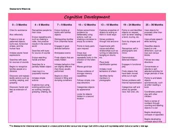 Developmental Milestones 0-36 months