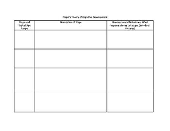 Developmental Psychology: Piaget and Vygotsky Graphic Organizer