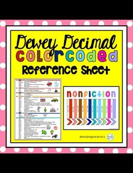 Dewey Decimal Quick Reference & Signage