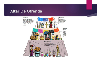 Dia De Los Muertos Spanish Powerpoint
