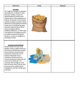 Dia de San Patricio Informational and Narrative Worksheets