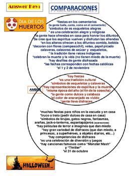 Día de los Muertos Ven Diagram Cultural Comparison