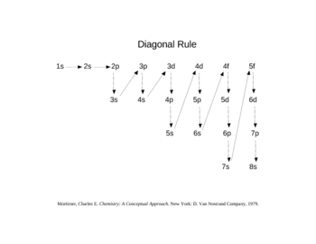 Diagonal rule for electron configurations