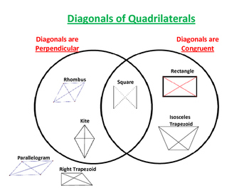 Diagonals of Quadrilaterals Venn Diagram