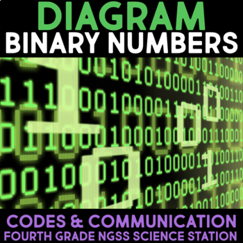 Diagram Binary Numbers - Communication through Codes & Technology