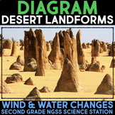 Diagram Changing Desert Landforms - Second Grade Science Stations