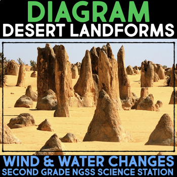 Diagram Changing Desert Landforms - Second Grade Science Stations