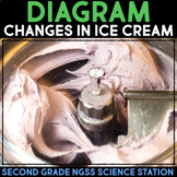 Diagram Changing States of Matter - Second Grade Science Stations