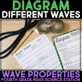 Diagram Different Types of Waves - Science Station