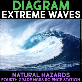 Diagram Extreme Waves -  Fourth Grade Science Stations