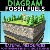 Diagram Fossil Fuels -  Fourth Grade Science Stations