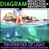 Diagram Reflection, Refraction & Absorption - Properties of Light