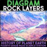 Diagram Rock Layers - Changing Earth - Fourth Grade Science Station
