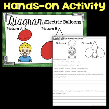 Diagram Static Electricity with Balloons - Science Station