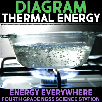 Diagram Thermal Energy - Heat Energy Transfer Science Station