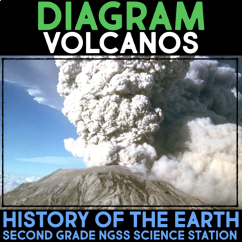 Diagram Volcanoes - History of the Earth - Second Stations