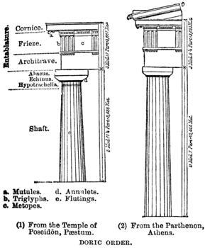 Diagram of Doric Architectural Order