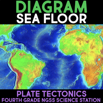Diagram the Sea Floor -  Fourth Grade Science Stations