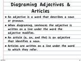Diagraming Sentences Week 6 Adjectives & Articles
