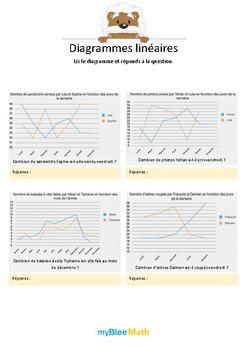 Diagrammes linéaires 11 - Lis le diagramme puis réponds à la question
