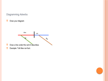 Diagramming Adverbs PowerPoint