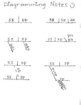 Diagramming Cheat Sheet