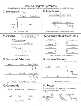 Diagramming sentences cheat sheet by learn in color tpt diagramming sentences cheat sheet ccuart Images