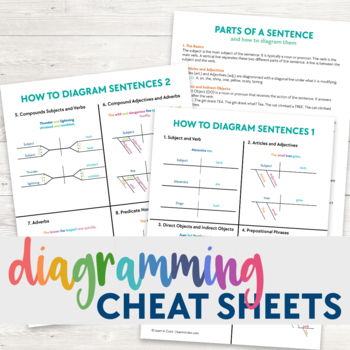 Diagramming sentences cheat sheet by learn in color tpt diagramming sentences cheat sheet ccuart Choice Image