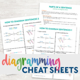 Diagramming Sentences Cheat Sheets