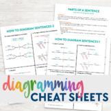 Diagramming Sentences Cheat Sheets