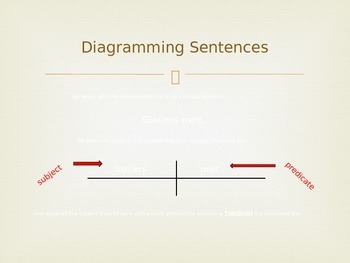 Diagramming Sentences Review PowerPoint