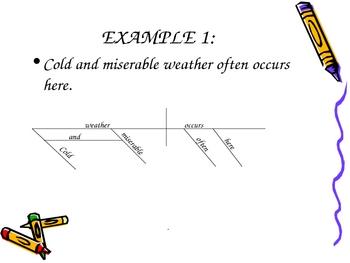 Diagramming Sentences - The Basics - Adverb Modifiers Week 6
