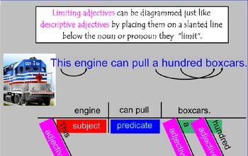 Diagramming Sentences with Adjectives SMARTBoard Activities
